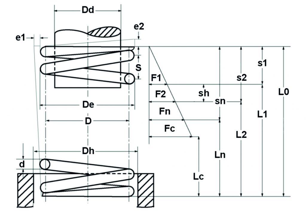 Druckfeder technische Darstellung
