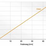 Caratteristica della molla lineare