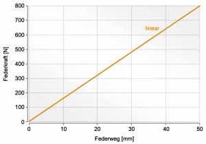 Característica de resorte lineal