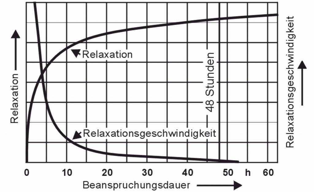 Grafika relaksacyjna - Gutekunst Federn
