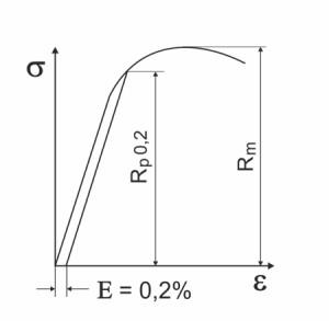 Diagrama de tensión-deformación de materiales de resorte