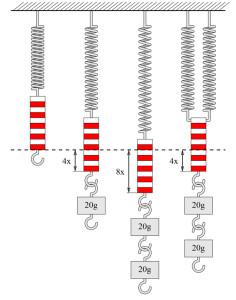 Sprężyny metalowe do próby rozciągania - © Von Menner - Wikipedia