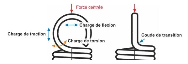 Chargement des œillets - FERROFLEX Gutekunst Ressorts