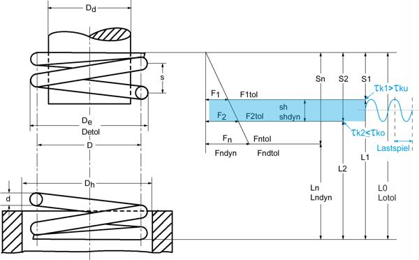 Schwingungsschaubild Druckfeder dynamisch