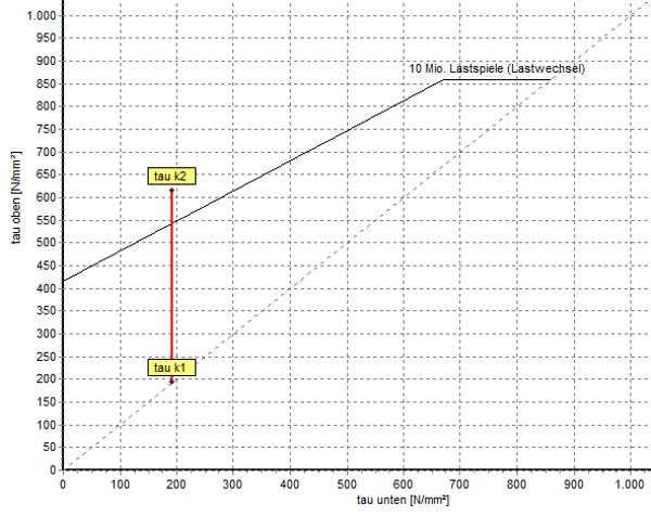 Goodman-Diagramm nicht dauerfest