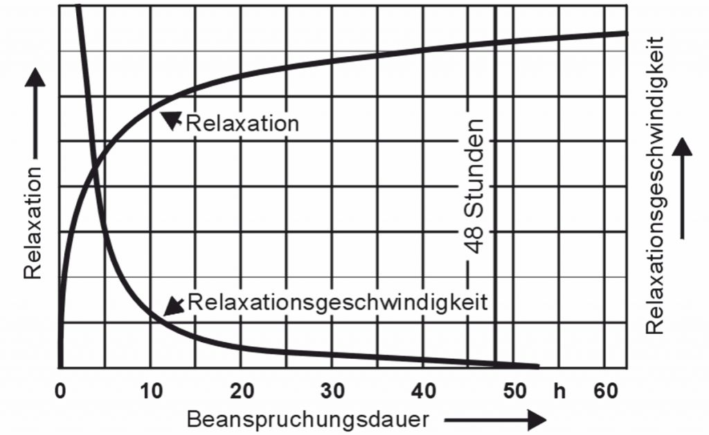 Relaxation Grafik - Gutekunst Federn