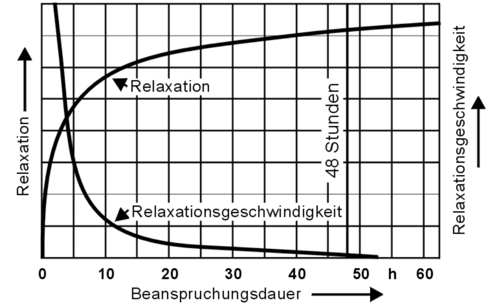 Grafik Relaxationsverlauf