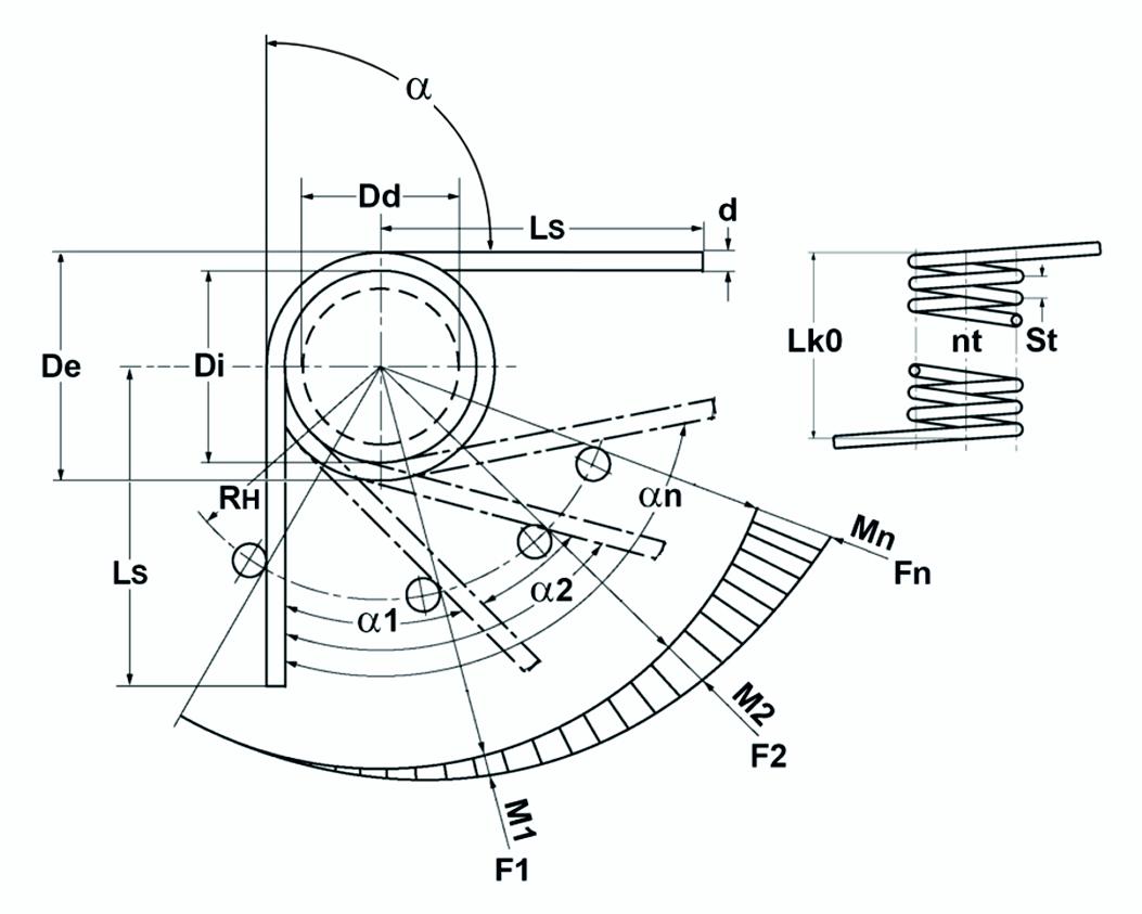 Theoretisches Schenkelfederdiagramm | Gutekunst Federn