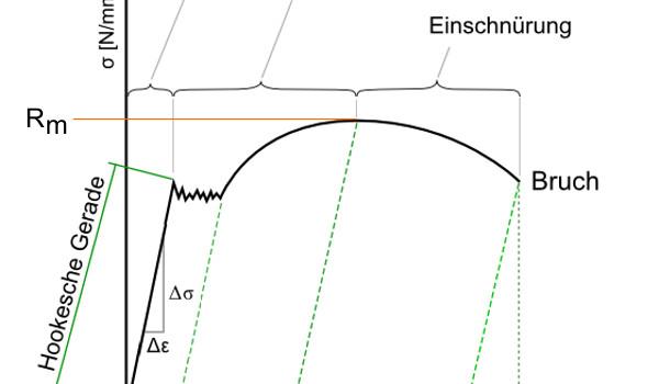 Elastizitätsmodul in der Federnberechnung