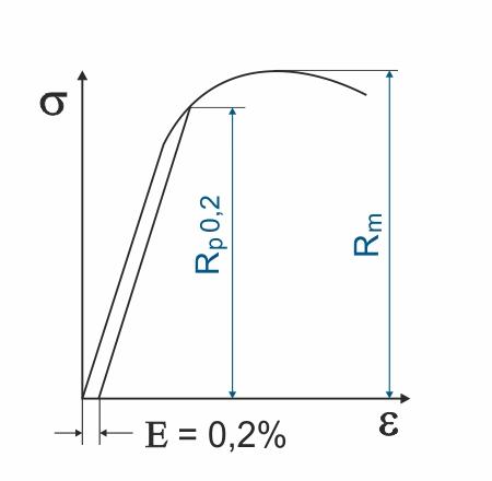 Spannungs-Dehnungsdiagramm Federwerkstoffe