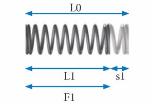 Vorgespannte Federkraft F1 bei s1 oder L1