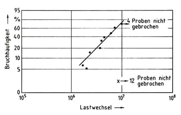 Woehler-Diagramm Schraubenfedernn