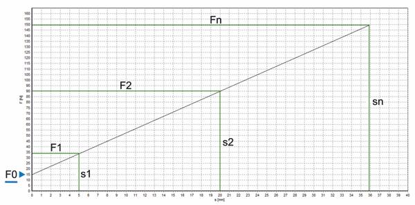 Zugfeder Weg-Kraft-Diagramm