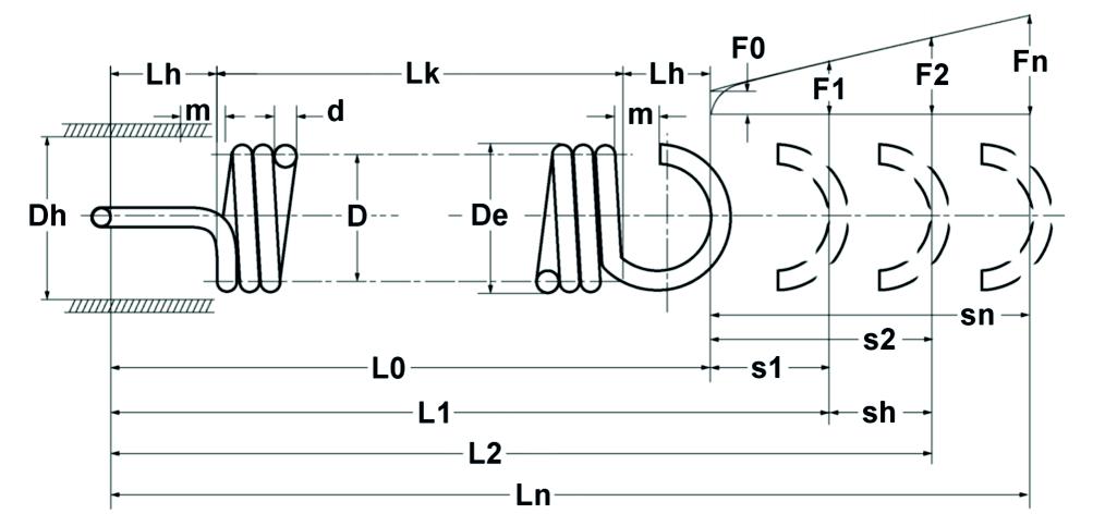 Theoretisches Zugfederdiagramm | Gutekunst Federn