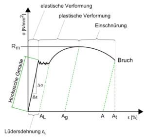 Zugfestigkeit Spannungs-Dehnungsdiagramm