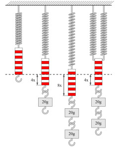 Zugversuch Metallfedern- © Von Menner - Wikipedia